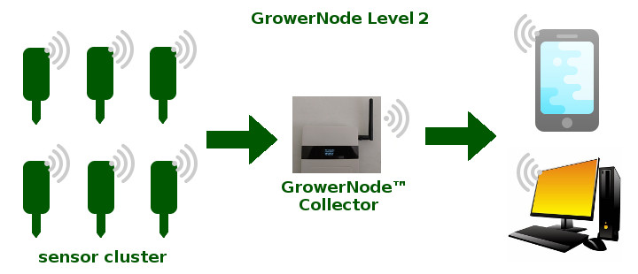 wireless soil sensor data is forwarded via wifi over the Internet